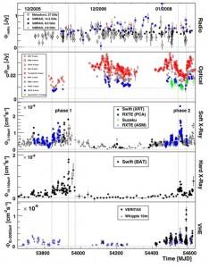 Mrk 421- ის გამოსხივების ცვალებადობა სპექტრის სხვადასხვა უბანში 2005 წ.დეკემბერი - 2008 წ. იანვარი პერიოდში.