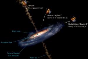 გალაქტიკის აქტიური გული შეიძლება განსხვავებული ტიპის ობიექტებად დავაფიქსიროთ,თუ მას დავაკვირდებით ჯეტისადმი სხვადასხვა კუთხით.
