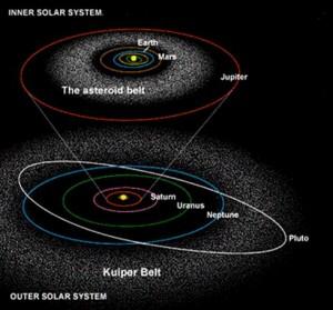 შიდა (კლასიკური) და გარე ასტეროიდთა სარტყელი. გარე სარყელის დაშორება მზიდან 50 ა.ე.-ის ტოლია და იგი  200 -ჯერ უფრო მასიურია ვიდრე შიდა სარტყელი.