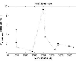 PKS2005-489