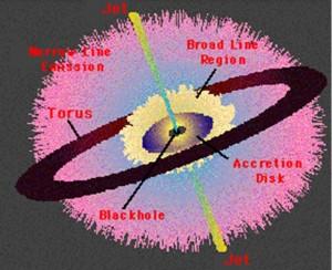 გალაქტიკის აქტიური გულის სქემა.