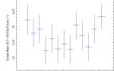 ბლაზარ Markarian 501-ის ინტენსიური დაკვირვებები
