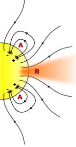 ნახაზი 2. ჩაკეტილი მაგანიტური ველის ძალწირები (A), მაგნიტური ველის ღია ძალწირები კორონულ ხვრელებში (B).