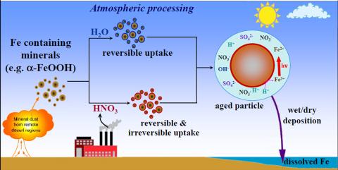 atmospheric_processing