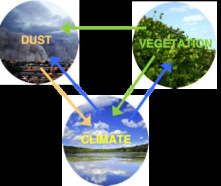 climate_veg_dust_0