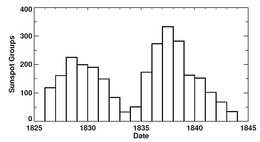 ნახაზი 1:შვაბეს მზის ლაქების ჯგუფის დაკვირვებები 1826 დან 1843 წლამდე, რამაც იგი მიიყვანა მზის ციკლის აღმოჩენამდე