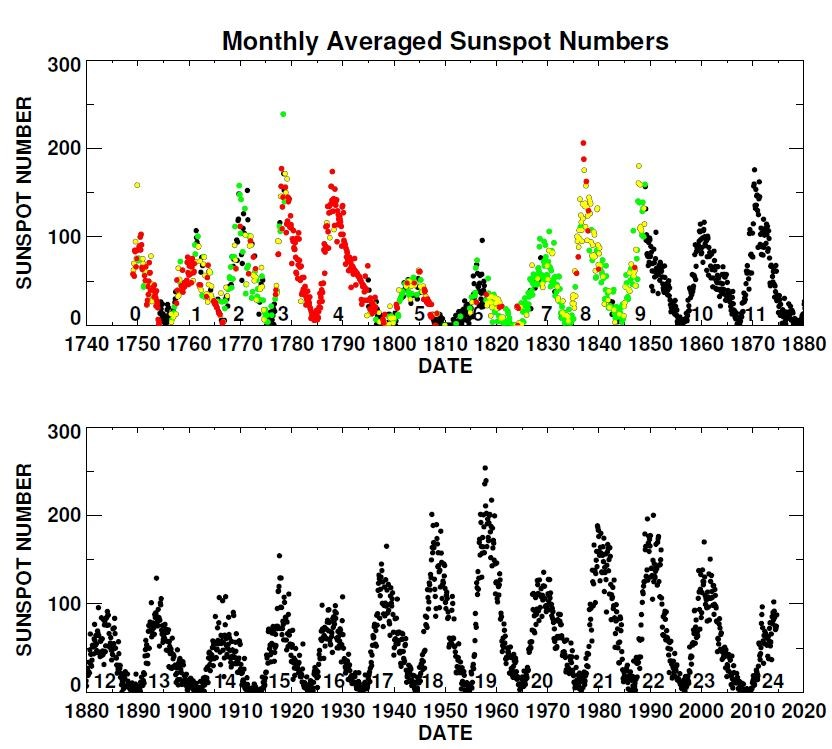ნახაზ 2-ზე წარმოდგენილია საერთაშორისო მზის ლაქების რიცხვის (ISSN) თვიური საშუალო, სადაც კარგად ჩანს, რომ მზის ციკლები იცვლება ამპლიტუდის, ფორმის და სიგრძის მიხედვით. ის თვეები, სადაც ყოველდღიური დაკვირვების ჩანაწერებია, მონიშნულია შავად. მწვანედ მონიშნულია ის თვეები სადაც მონაცემთა ჩავარდნა 1-10 დღემდეა. ყვითელი ფერი აღნიშნავს მონაცემთა ნაკლებობას 11-20 დღემდე, ხოლო წითელი 20 დღეზე მეტს.
