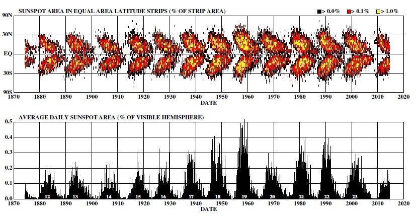 ნახაზ 3-ზე წარმოდგენილია მზის ლაქების ფართობები 1874 წლიდან. პეპლების დიაგრამაზე (პანელი a) ილუსტრირებულია განედები. ციკლის დასაწყისში ლაქები იწყებენ გამოჩენას 30-35 გრადუსიან განედებზე, ციკლის პროგრესთან ერთად კი გადაინაცვლებენ ეკვატორისკენ