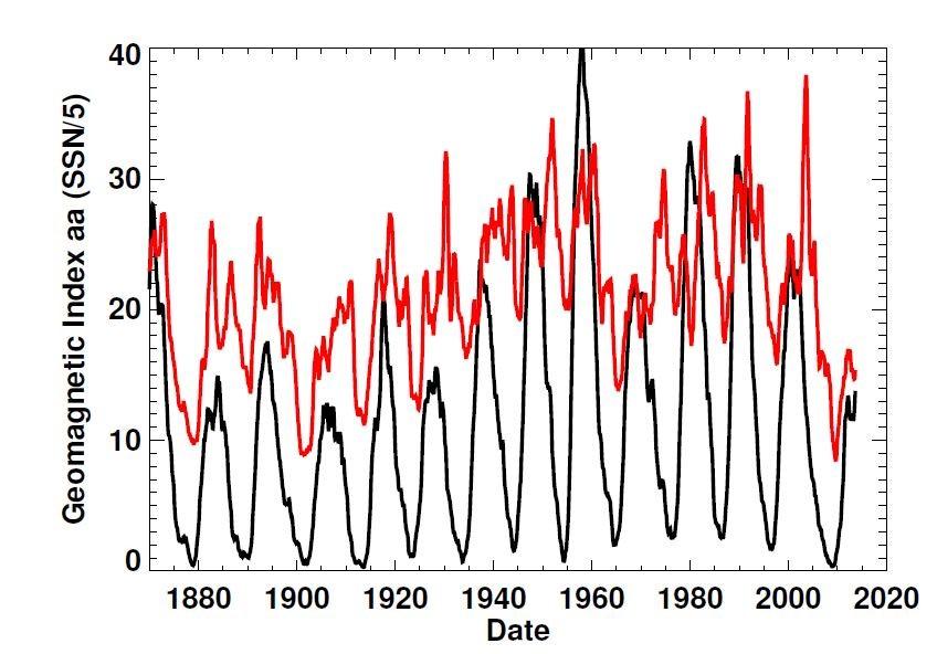 ნახაზი 6: გეომაგნიტური აქტივობის დამოკიდებულება მზის ციკლთან. გეომაგნიტური აქტივობის ინდექსი მონიშნულია წითლად, ხოლო მზის ლაქების რიცხვი შავად.