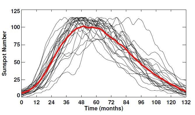 ნახაზ 7-ზე წარმოდგენილია 1დან 23-მდე ციკლები. საშუალო აღნიშნულია წითელი ხაზით. ციკლი ყოველთვის ასიმეტრიულია, მაქსიმუმამდე მისასვლელად საჭიროებს დაახლოებით 4 წელს, ხოლო მინიმუმამდე 7 წელს.