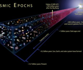 This is an illustration showing the cosmic epochs of the Universe.